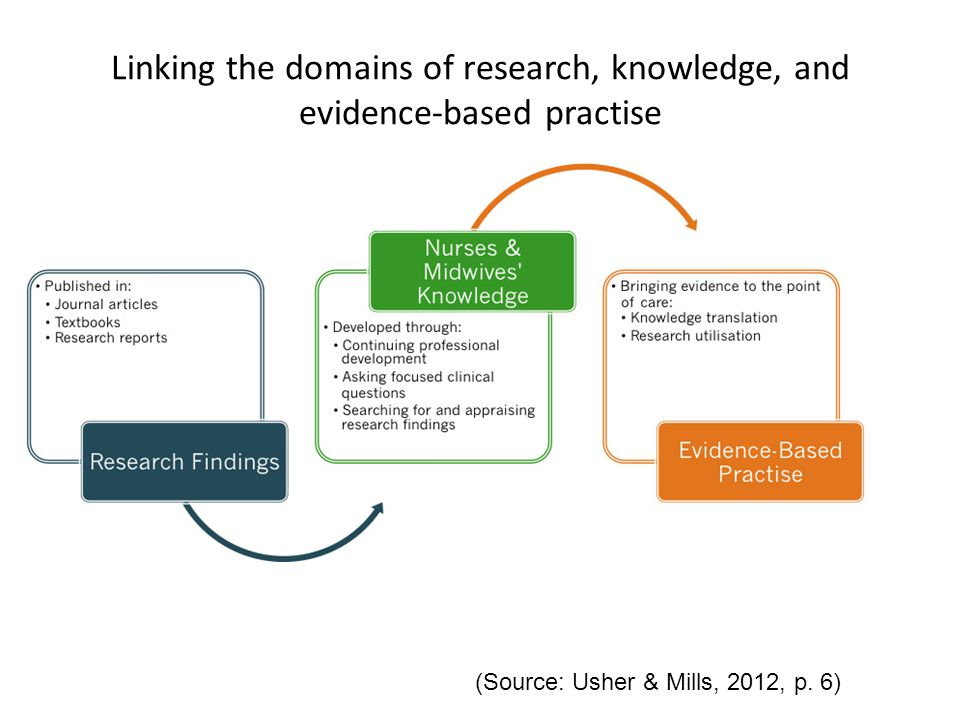 Linking the domains of research, knowledge, and evidence-based practise