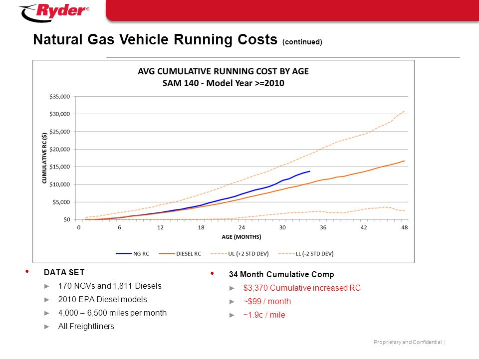 Natural Gas Vehicle Running Costs (continued)