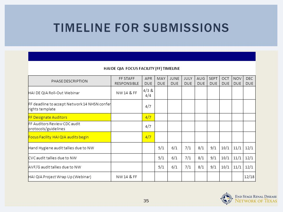 Timeline for submissions