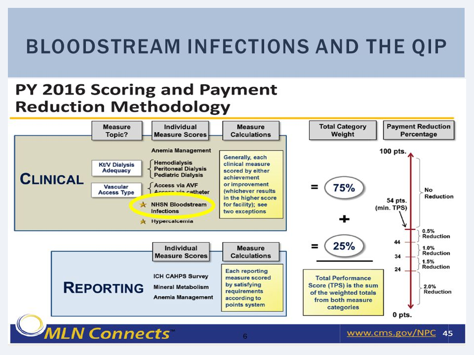 Bloodstream infections and the QIP