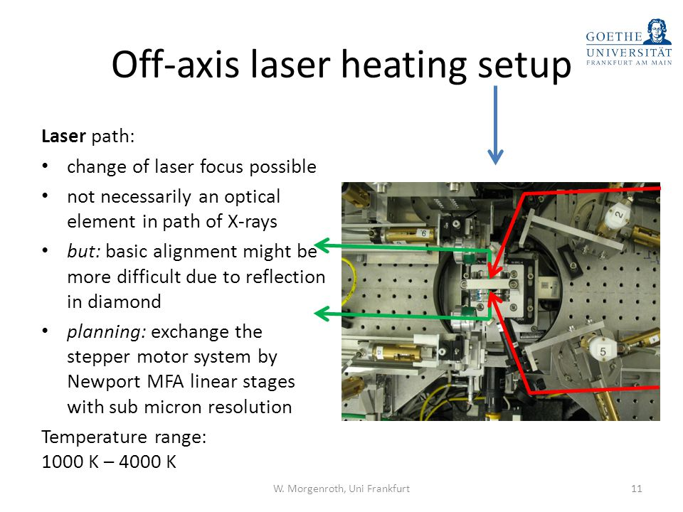 Off-axis laser heating setup