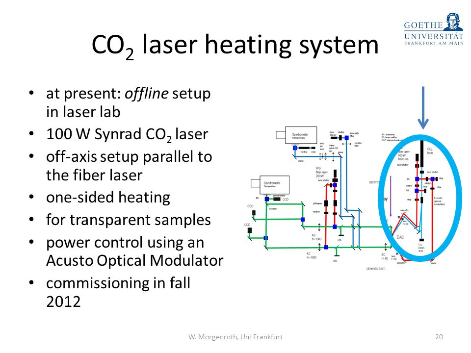 CO2 laser heating system