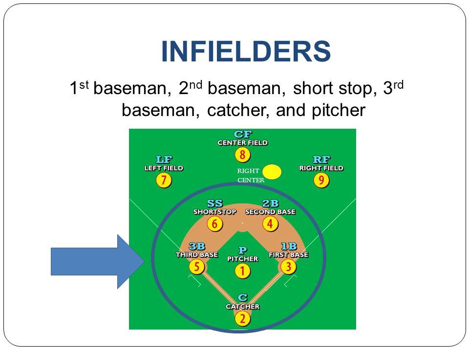 INFIELDERS 1st baseman, 2nd baseman, short stop, 3rd baseman, catcher, and pitcher RIGHT CENTER