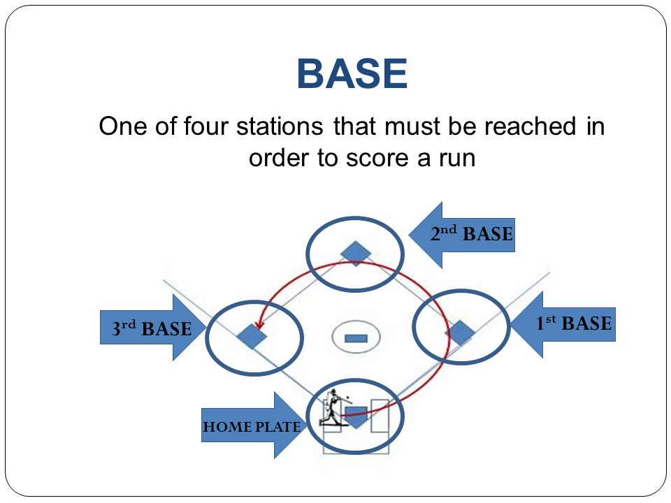 One of four stations that must be reached in order to score a run