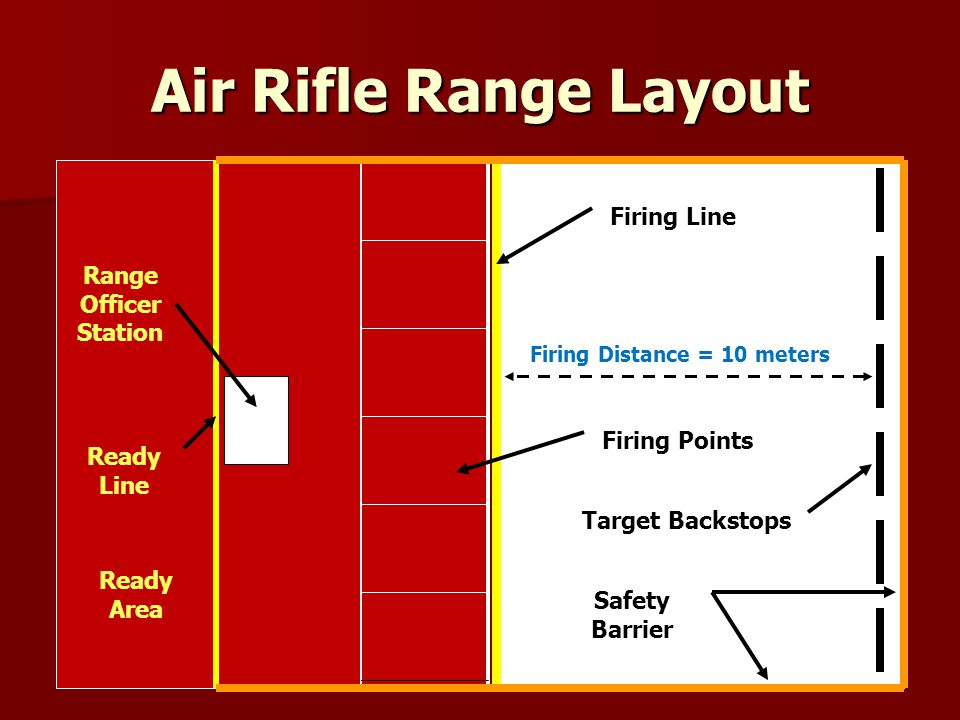 Air Rifle Range Layout Firing Line Range Officer Station Firing Points