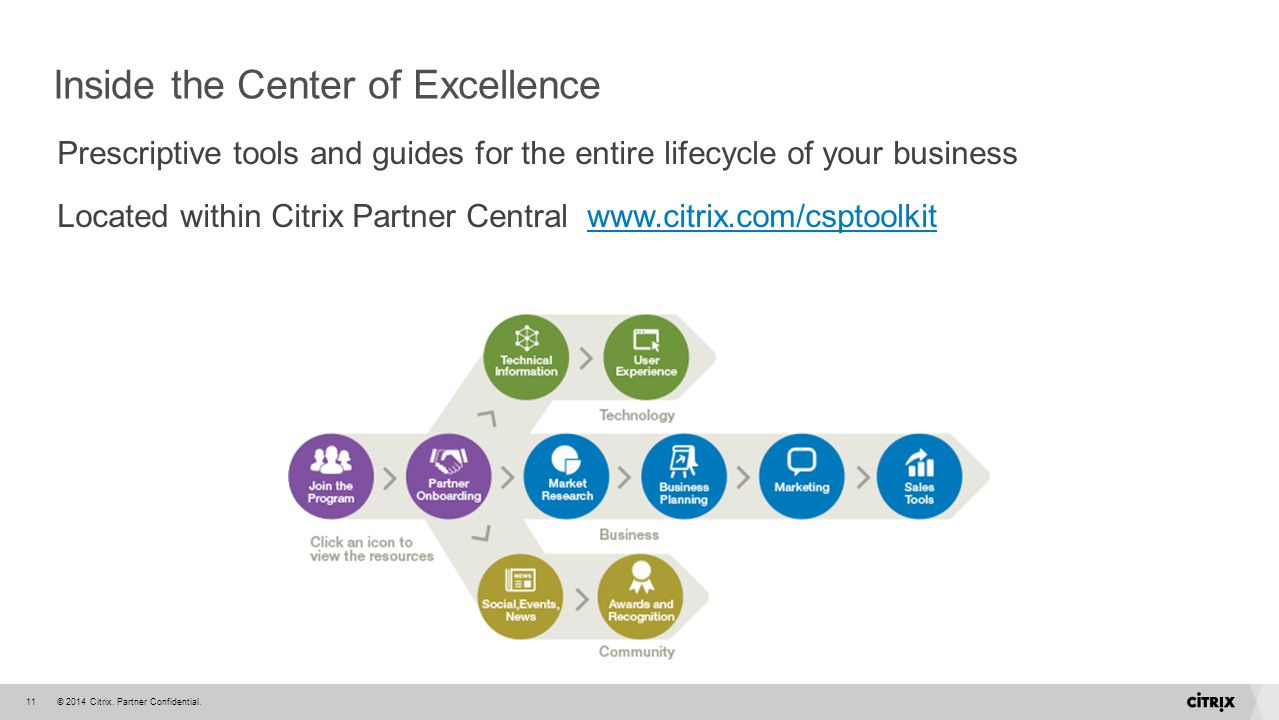 Inside the Center of Excellence
