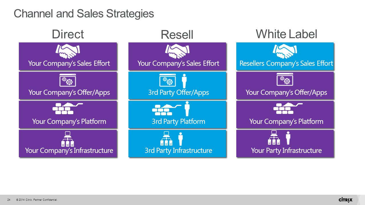 Direct White Label Resell Channel and Sales Strategies WPC 2012
