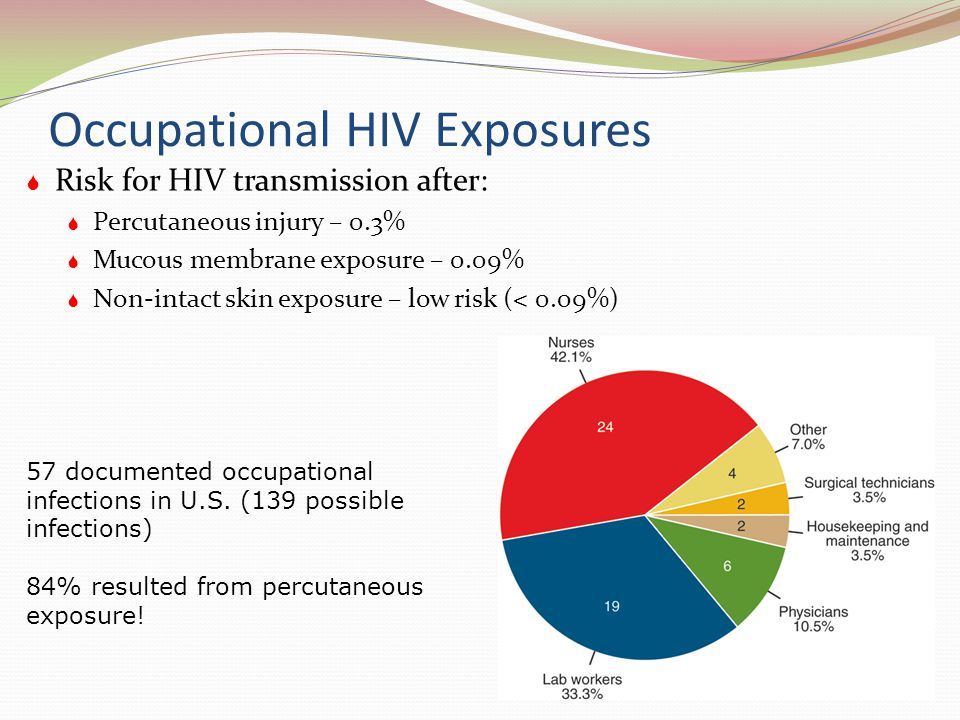 Occupational HIV Exposures