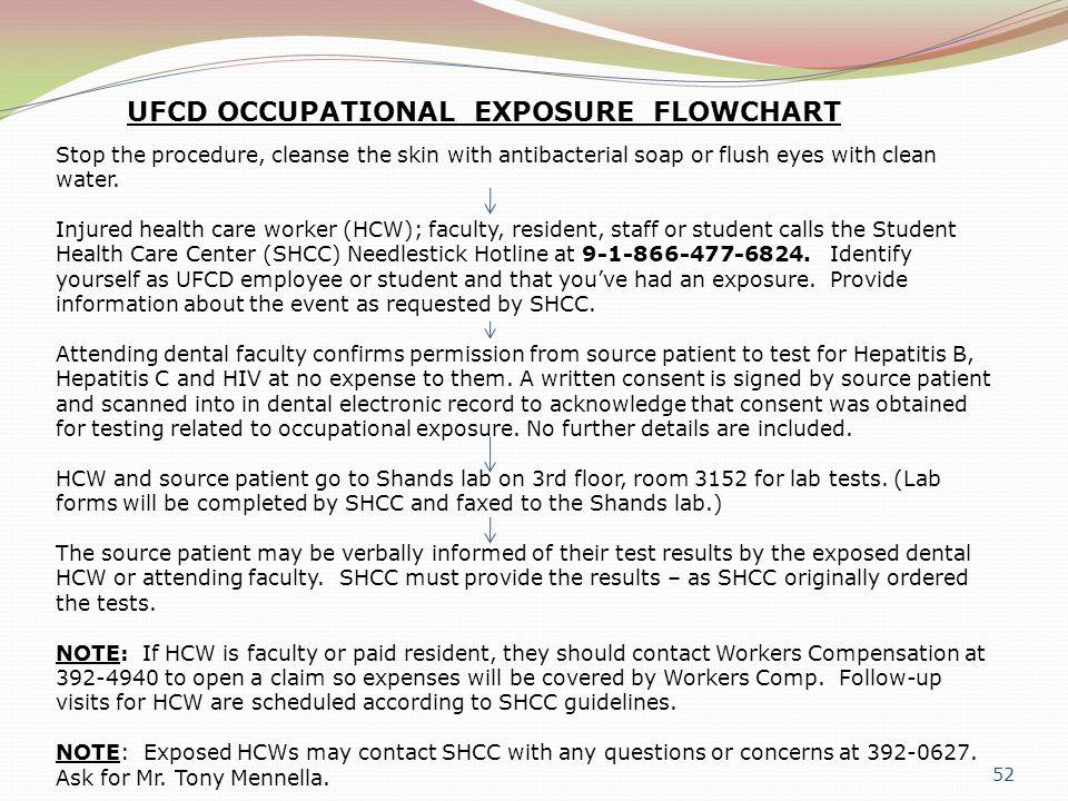 UFCD OCCUPATIONAL EXPOSURE FLOWCHART