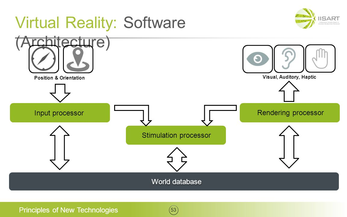 Virtual Reality: Software (Architecture)