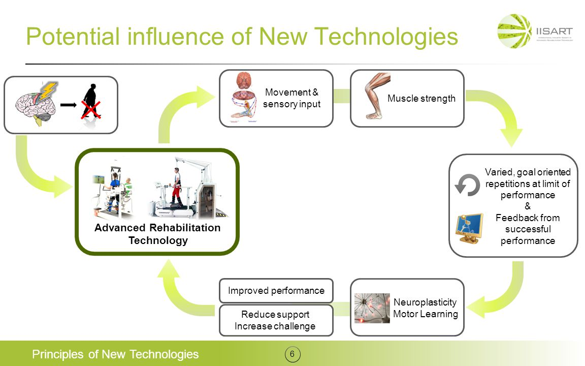 Potential influence of New Technologies