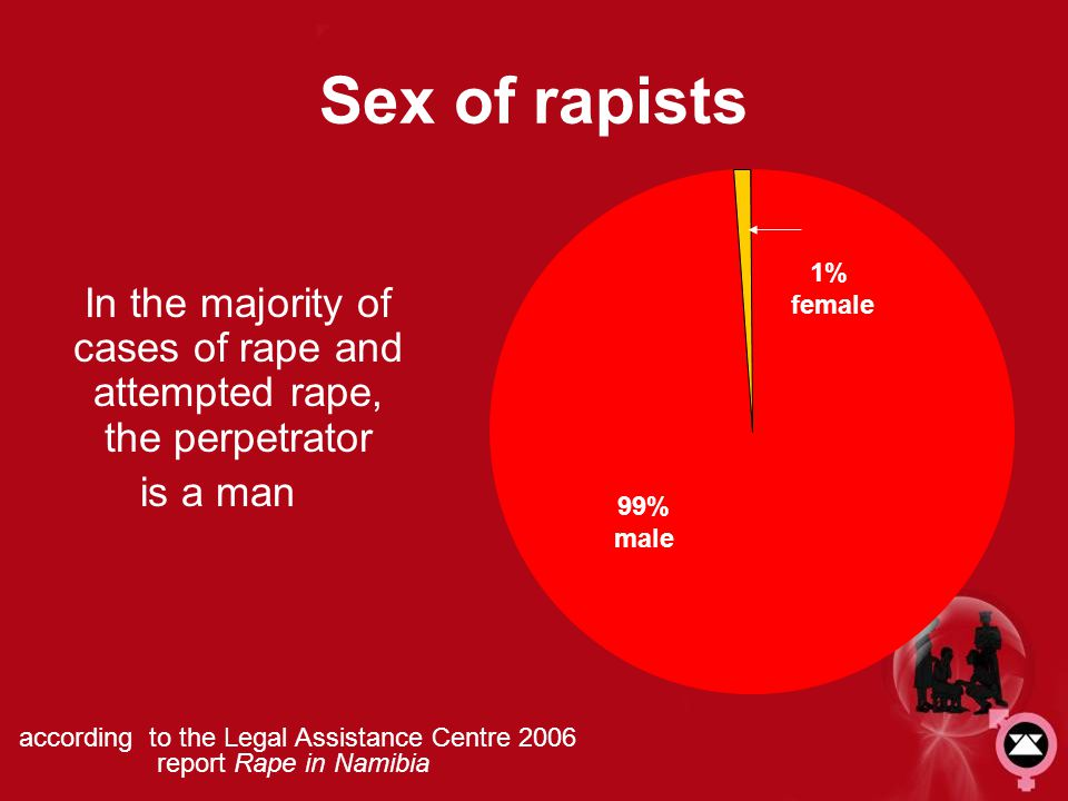 Sex of rapists 99% male. 1% female. In the majority of cases of rape and attempted rape, the perpetrator.