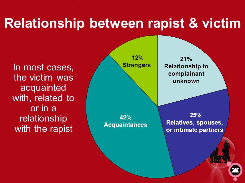 Relationship between rapist & victim