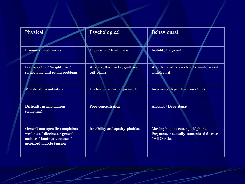 Physical Psychological Behavioural Insomnia / nightmares
