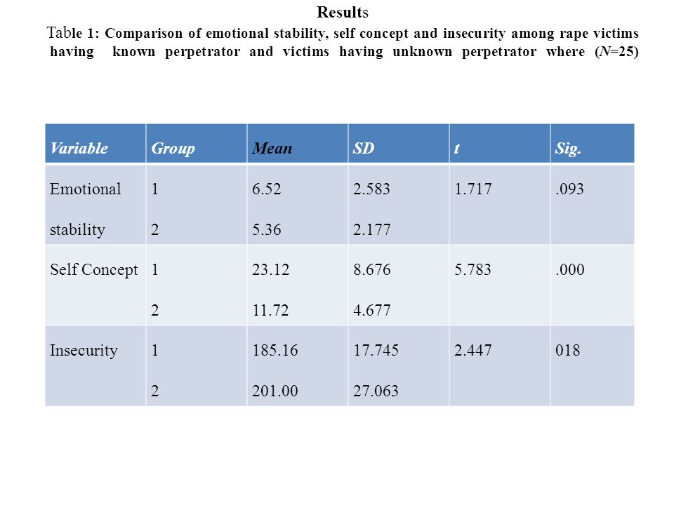 Results Table 1: Comparison of emotional stability, self concept and insecurity among rape victims having known perpetrator and victims having unknown perpetrator where (N=25)