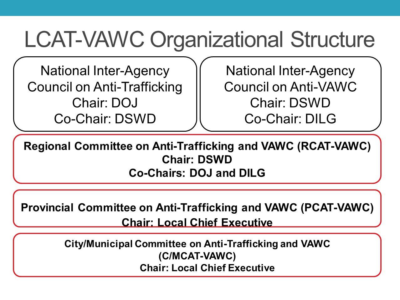 LCAT-VAWC Organizational Structure