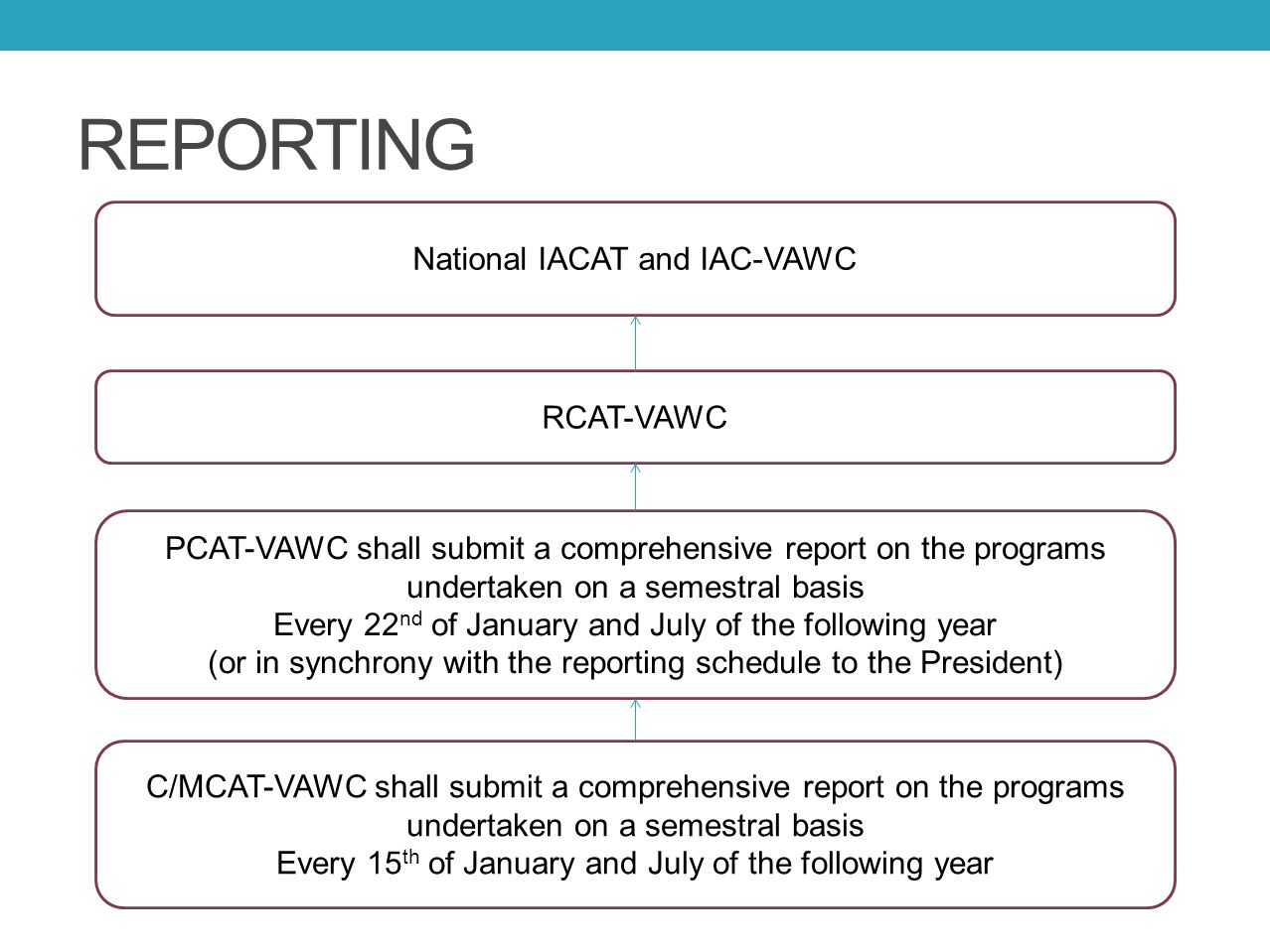 REPORTING National IACAT and IAC-VAWC RCAT-VAWC