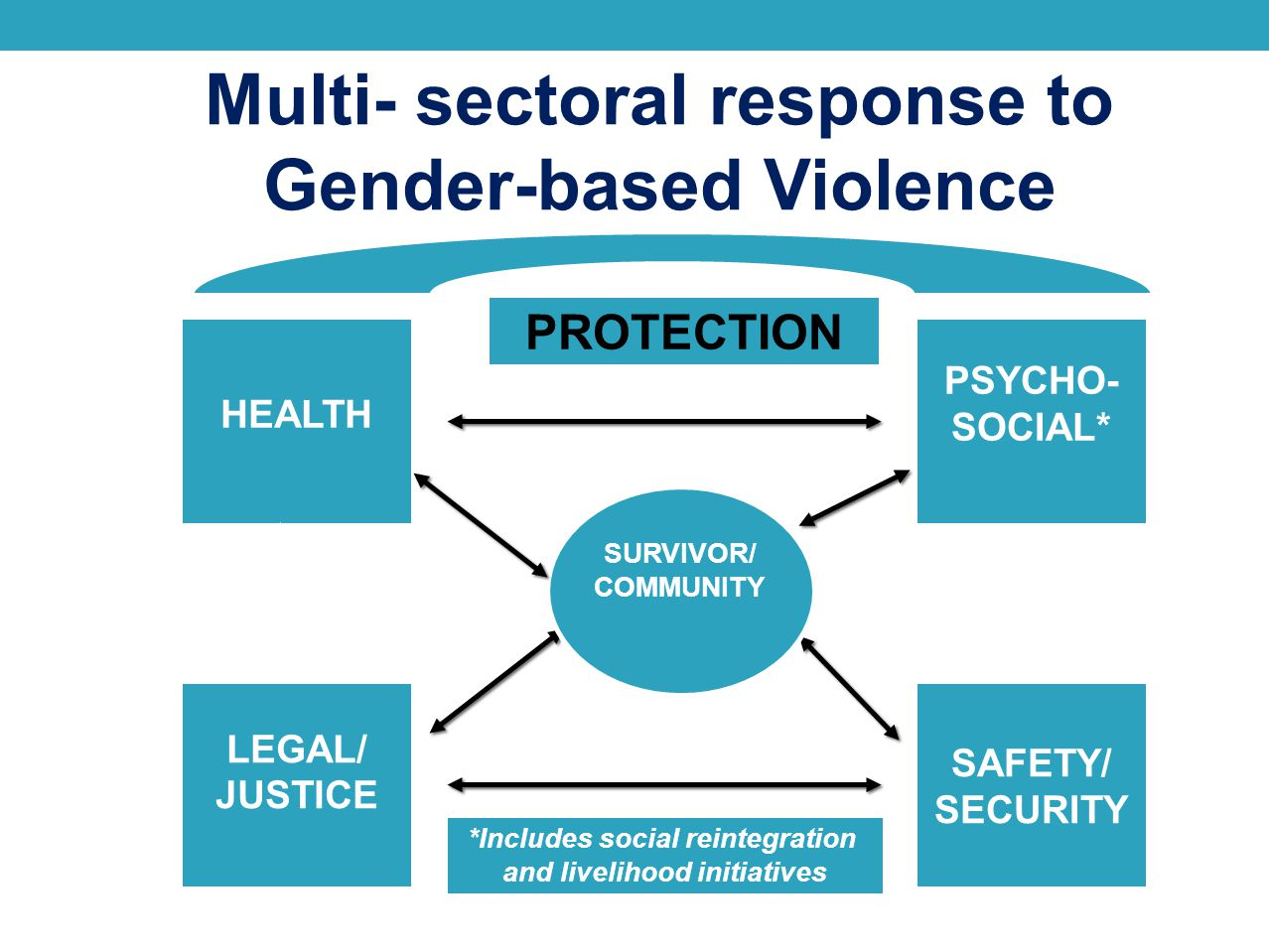 Multi- sectoral response to Gender-based Violence