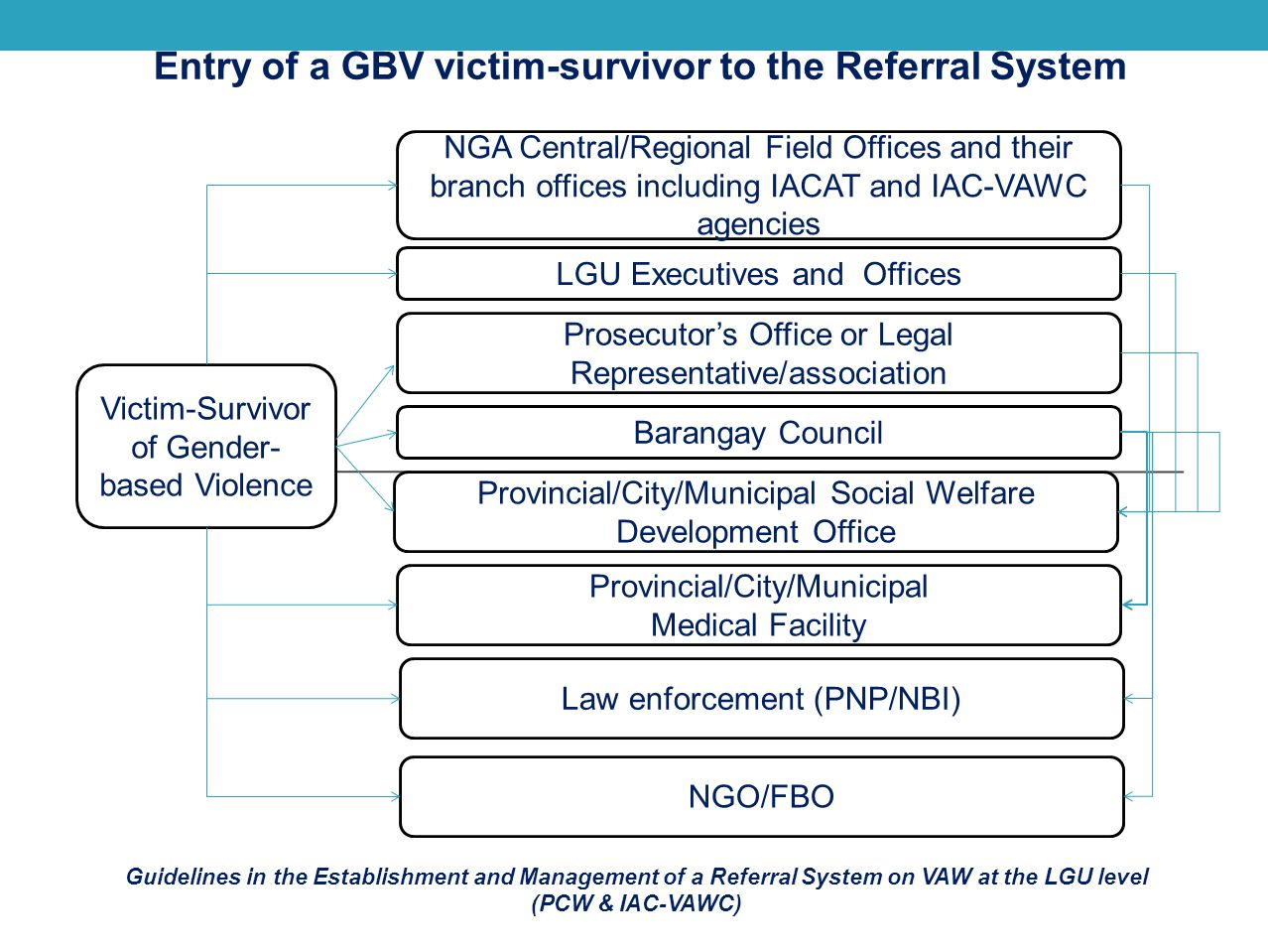 Entry of a GBV victim-survivor to the Referral System