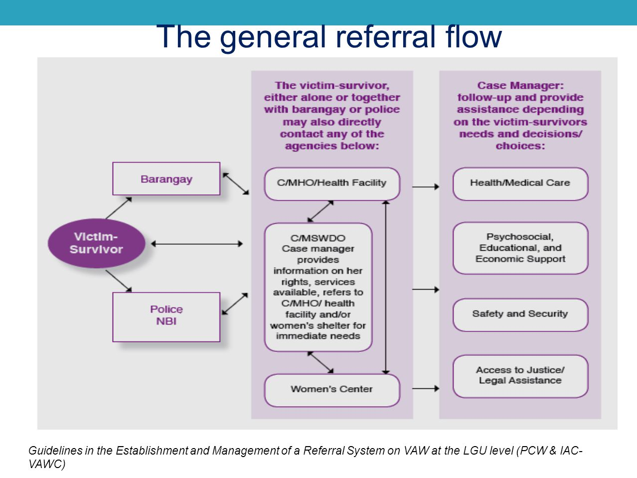 The general referral flow