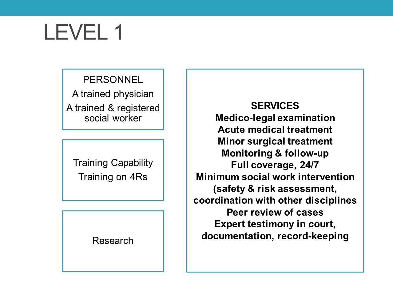 LEVEL 1 PERSONNEL A trained physician