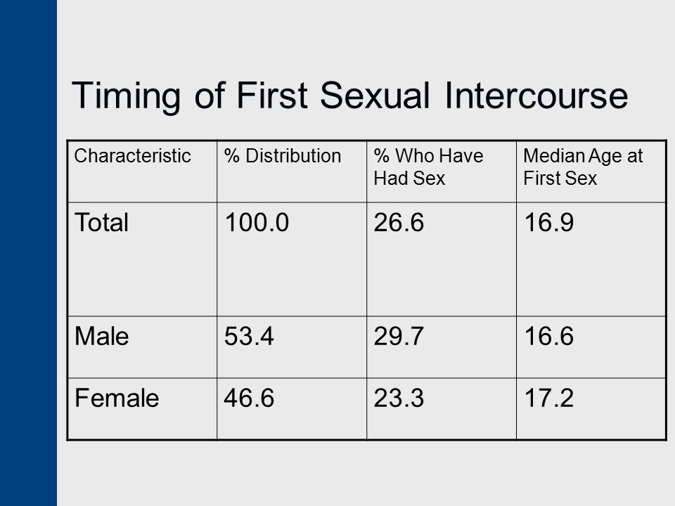Timing of First Sexual Intercourse