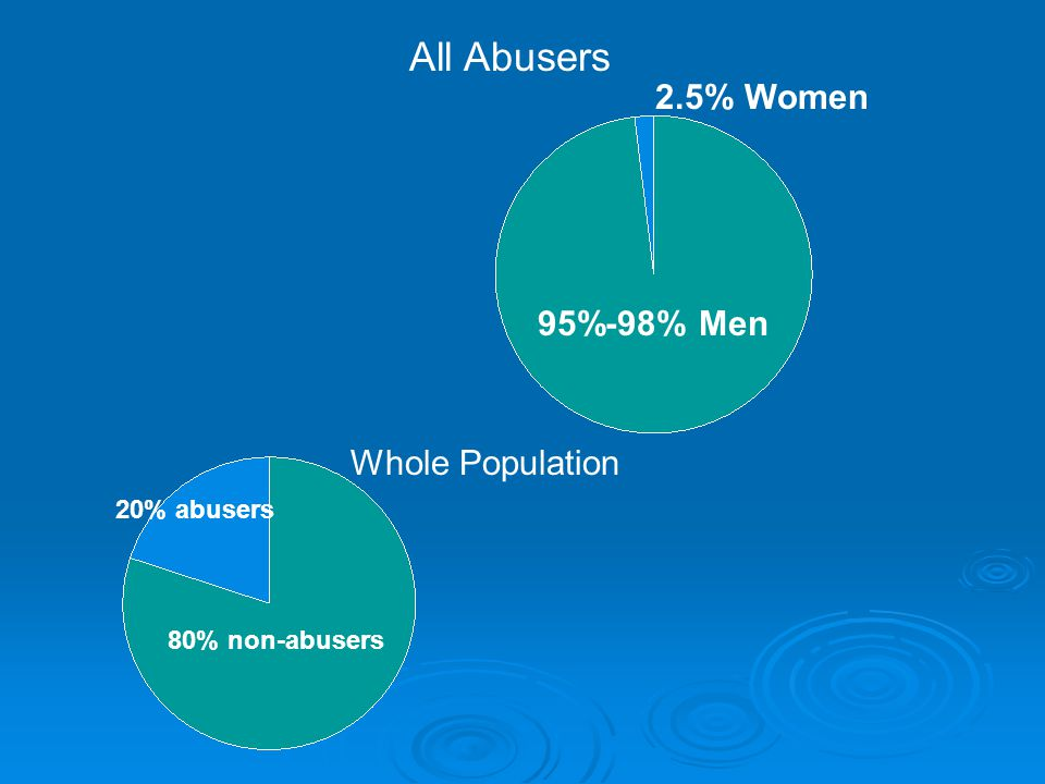 All Abusers 2.5% Women 95%-98% Men Whole Population 20% abusers