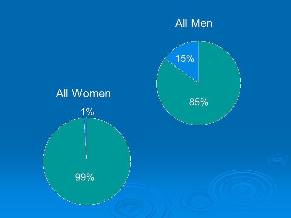 All Men 15% All Women 85% 1% 99%