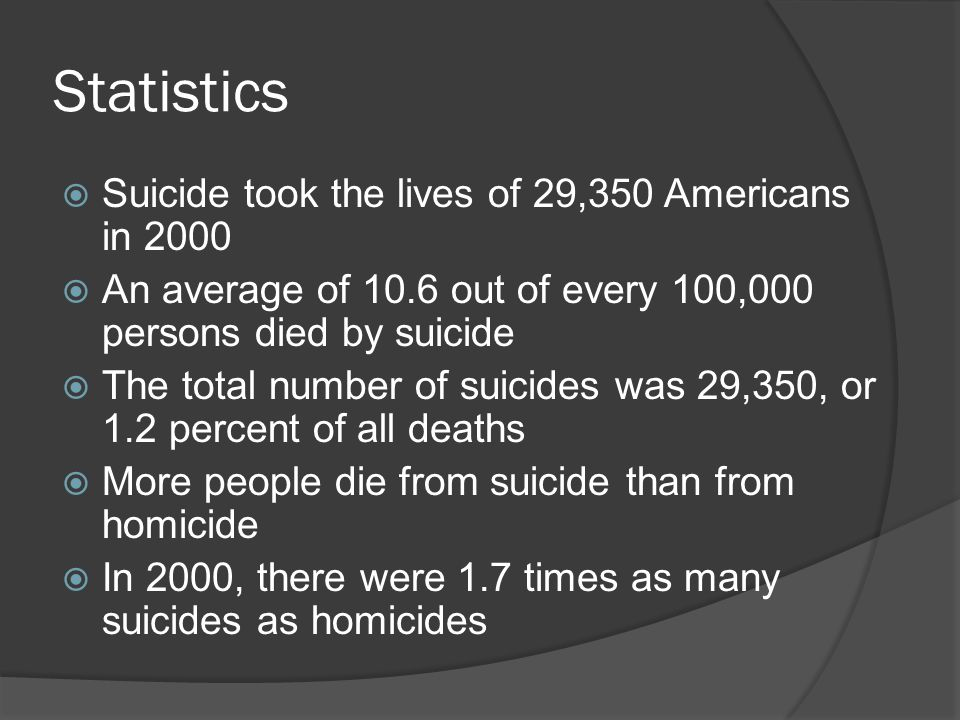 Statistics Suicide took the lives of 29,350 Americans in 2000