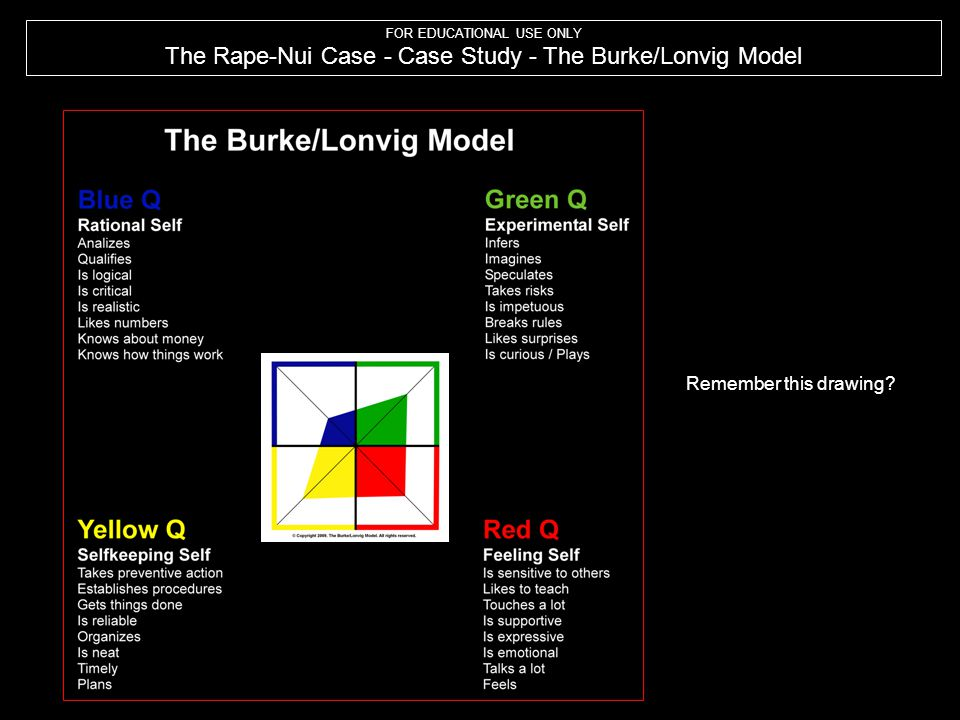 The Rape-Nui Case - Case Study - The Burke/Lonvig Model
