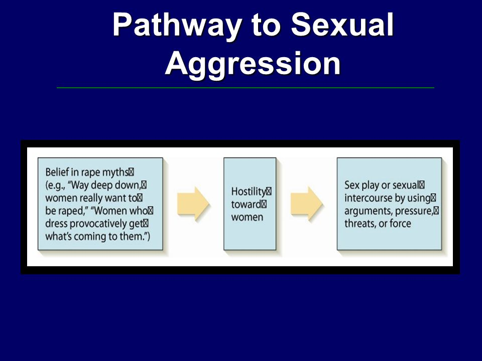 Pathway to Sexual Aggression