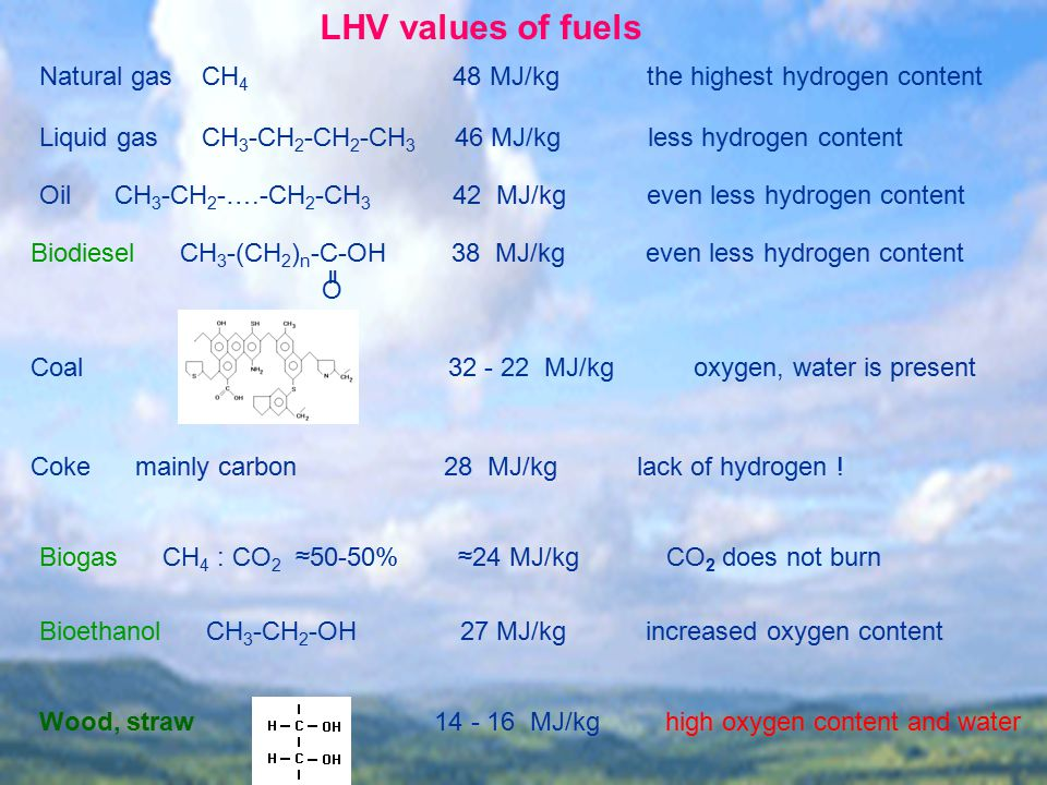 Natural Gas Lhv To Hhv Conversion
