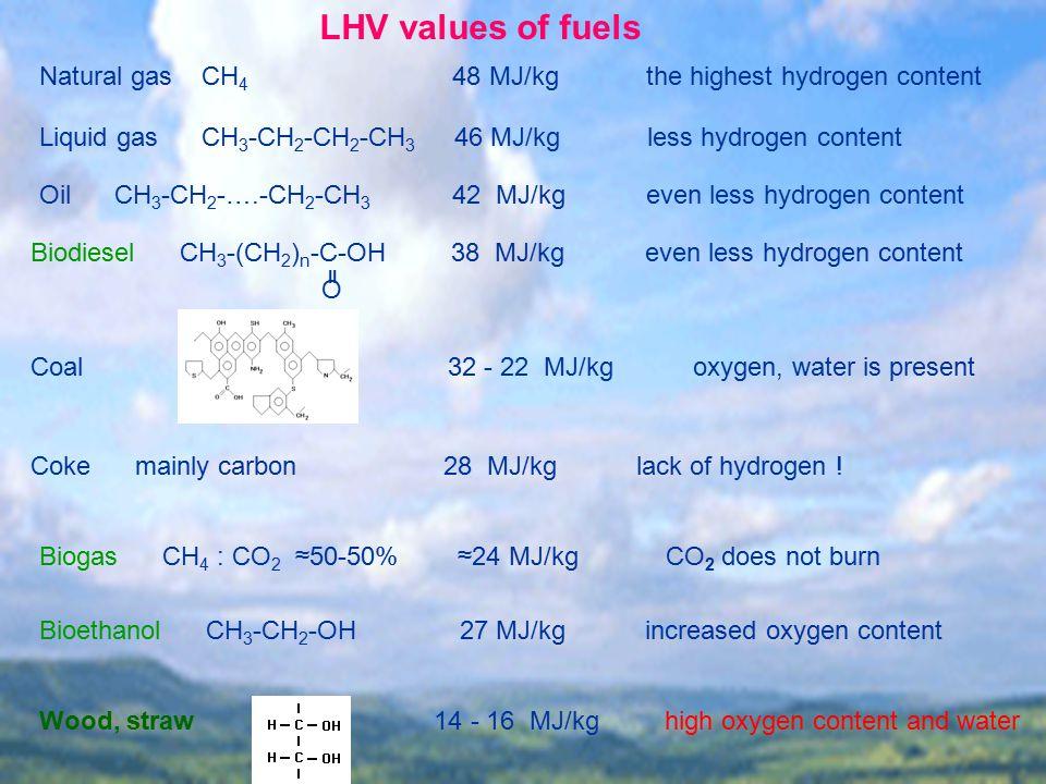 LHV values of fuels Natural gas CH4 48 MJ/kg the highest hydrogen content.