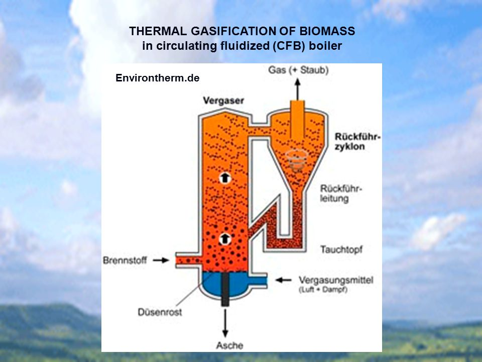 THERMAL GASIFICATION OF BIOMASS in circulating fluidized (CFB) boiler