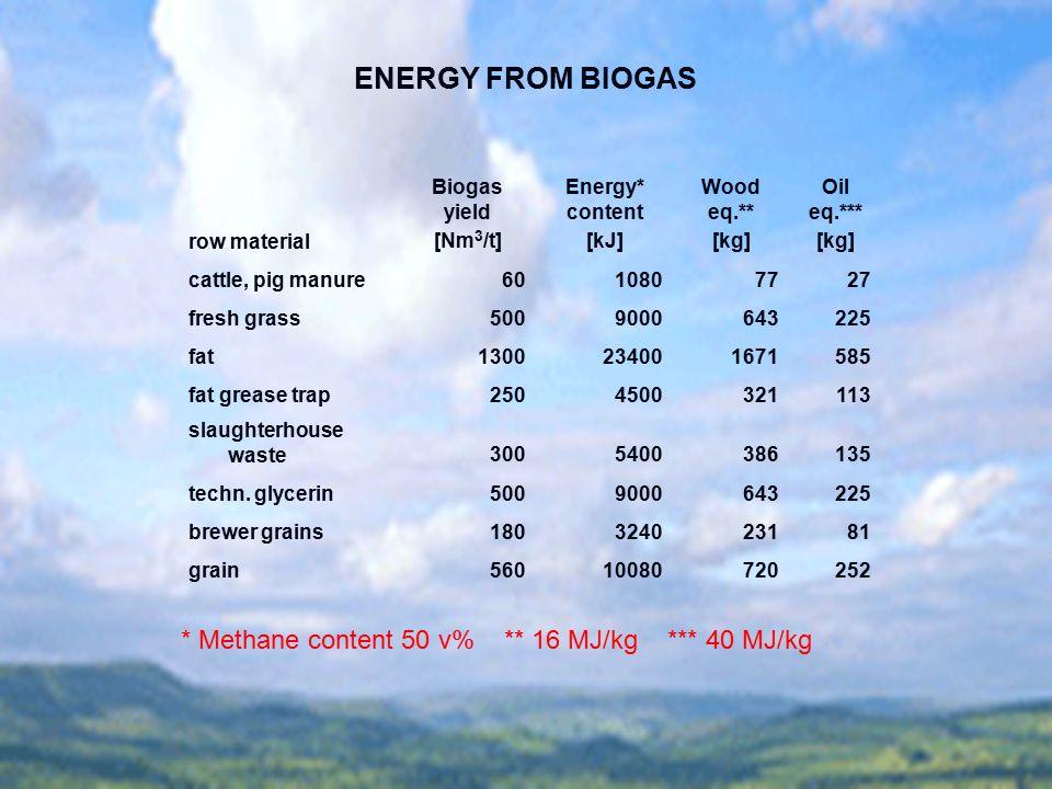 ENERGY FROM BIOGAS * Methane content 50 v% ** 16 MJ/kg *** 40 MJ/kg