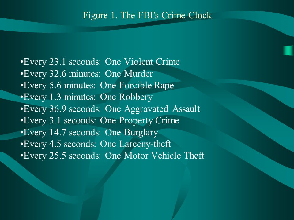 Figure 1. The FBI s Crime Clock