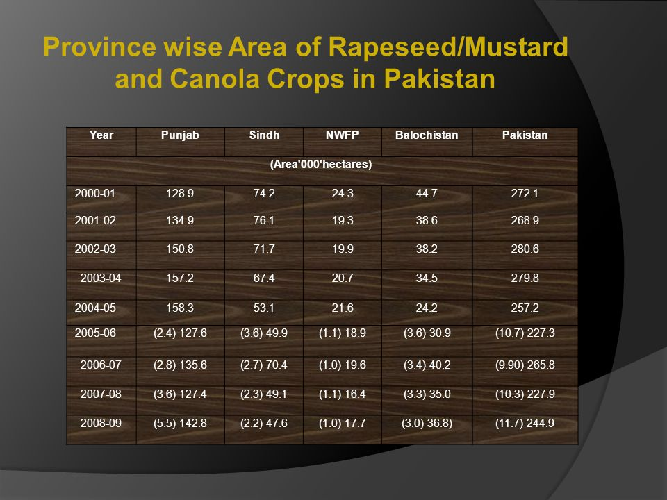 Province wise Area of Rapeseed/Mustard and Canola Crops in Pakistan