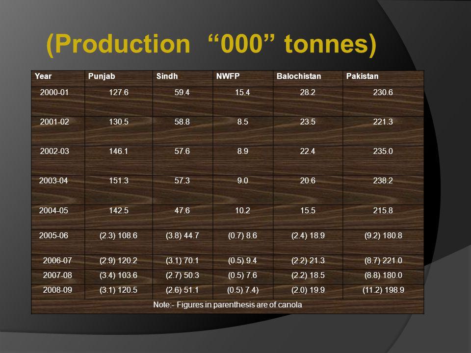(Production 000 tonnes)