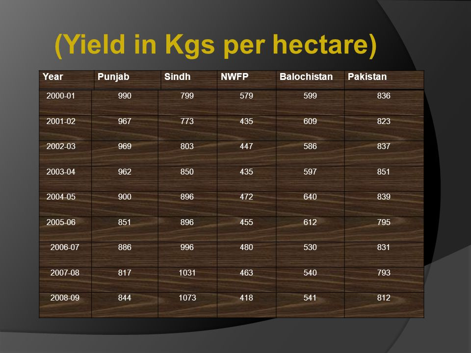 (Yield in Kgs per hectare)