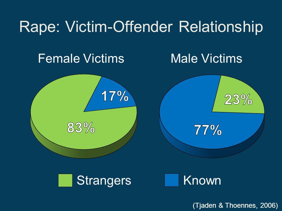 Rape: Victim-Offender Relationship