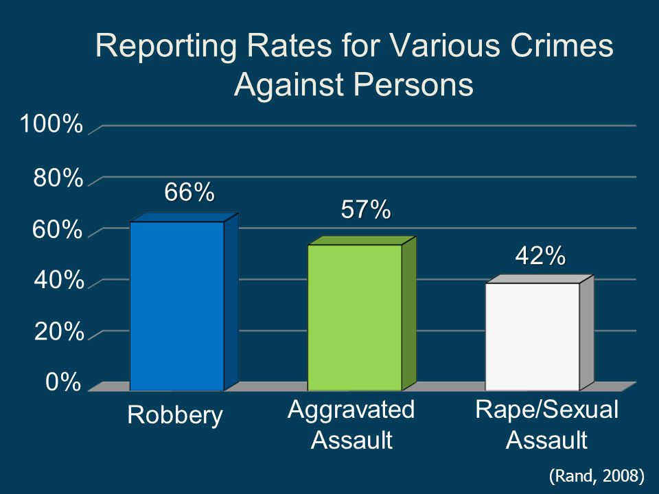 Reporting Rates for Various Crimes Against Persons