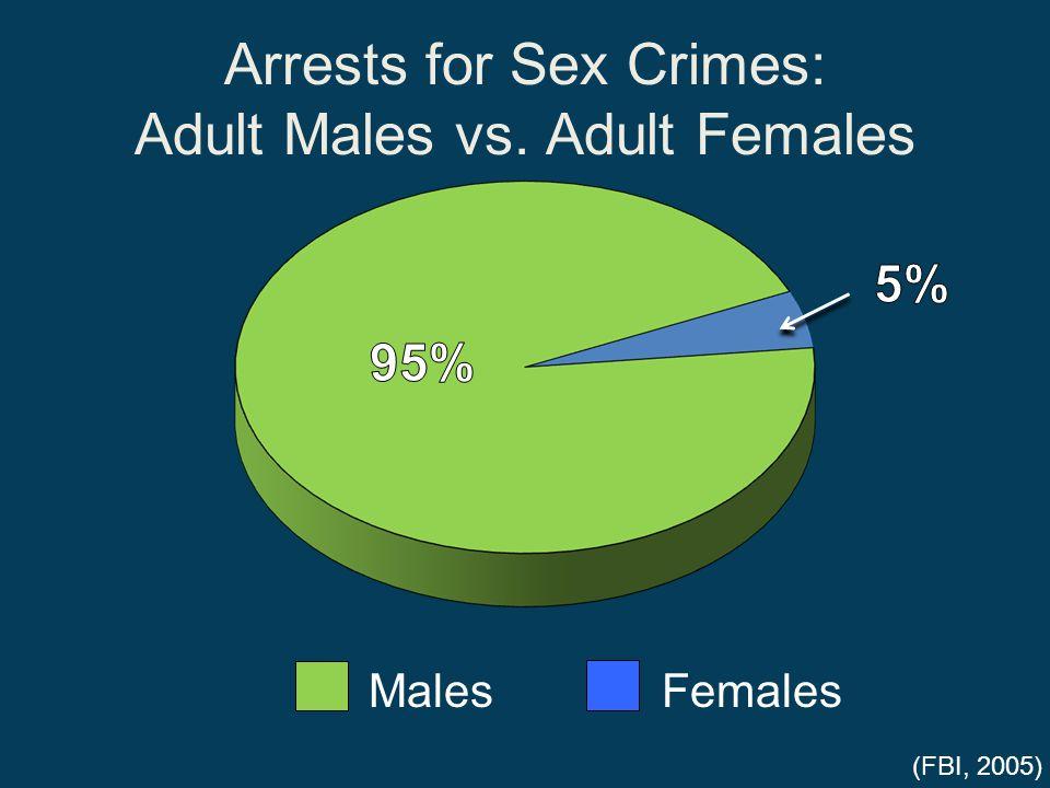 Arrests for Sex Crimes: Adult Males vs. Adult Females