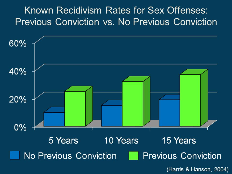 Known Recidivism Rates for Sex Offenses: Previous Conviction vs