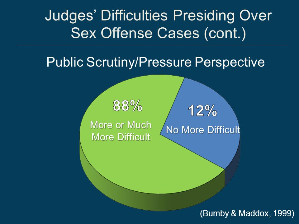 Judges' Difficulties Presiding Over Sex Offense Cases (cont.)