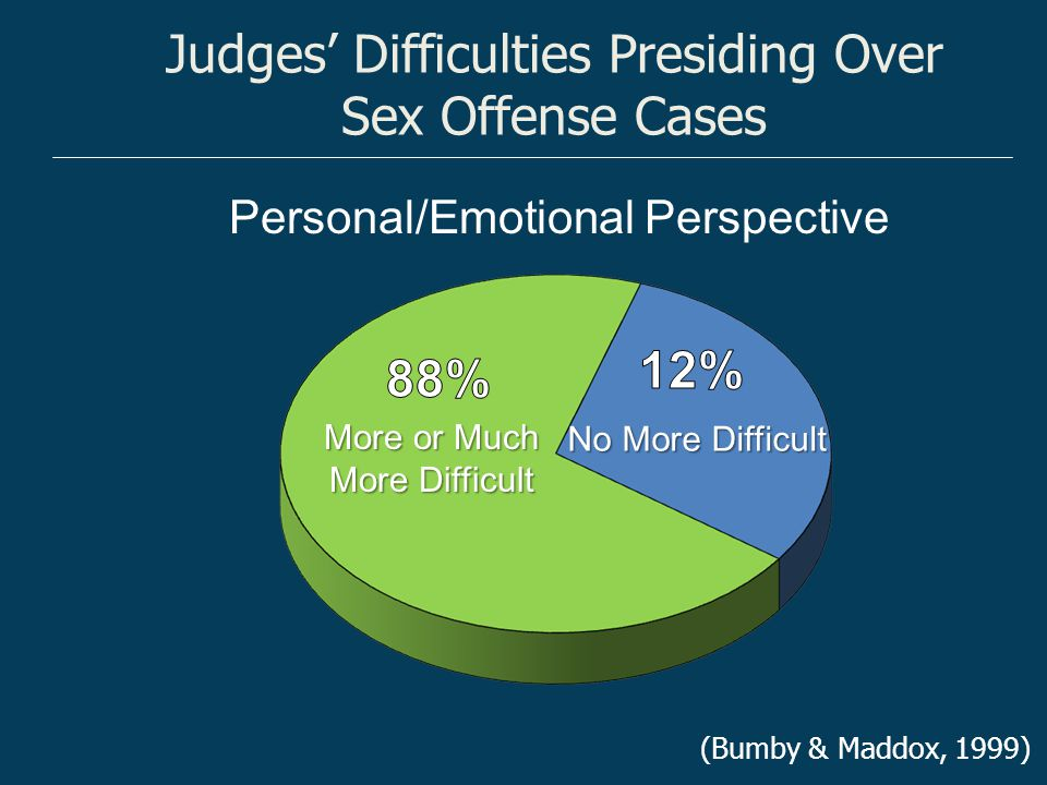 Judges' Difficulties Presiding Over Sex Offense Cases