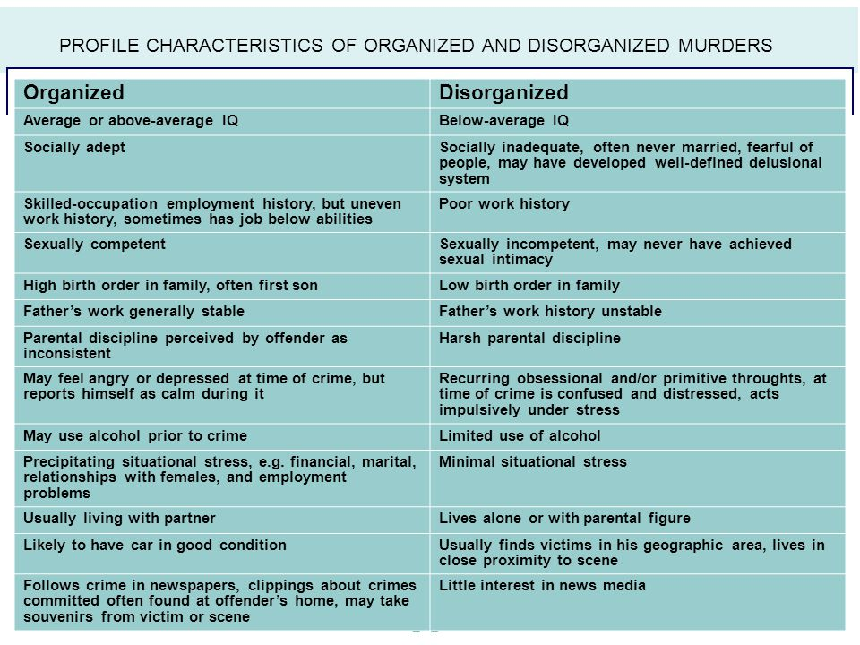 PROFILE CHARACTERISTICS OF ORGANIZED AND DISORGANIZED MURDERS