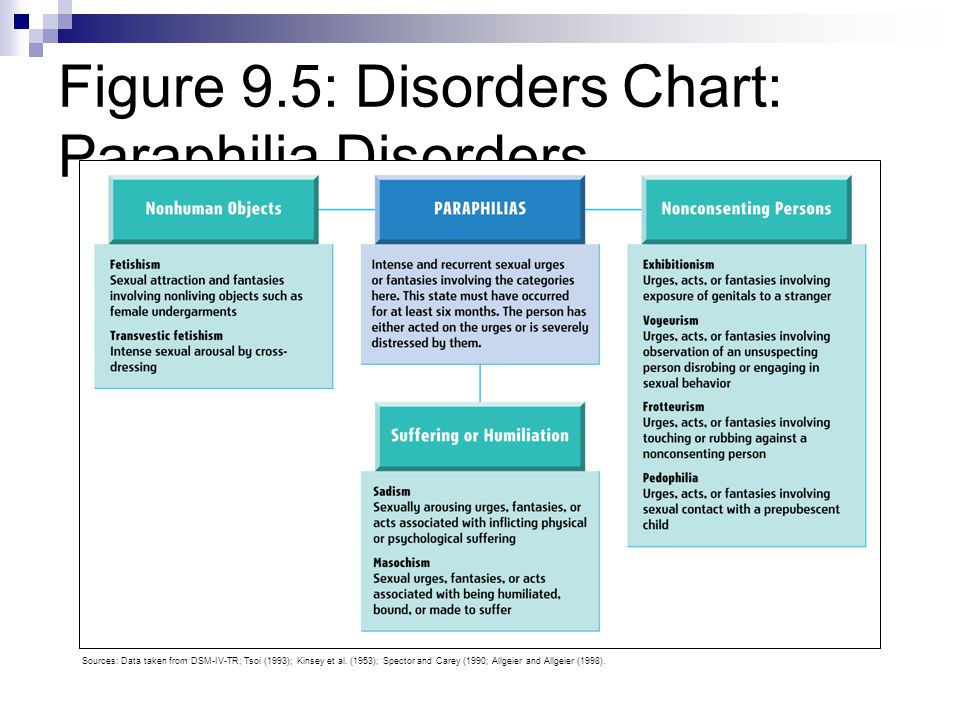 Figure 9.5: Disorders Chart: Paraphilia Disorders