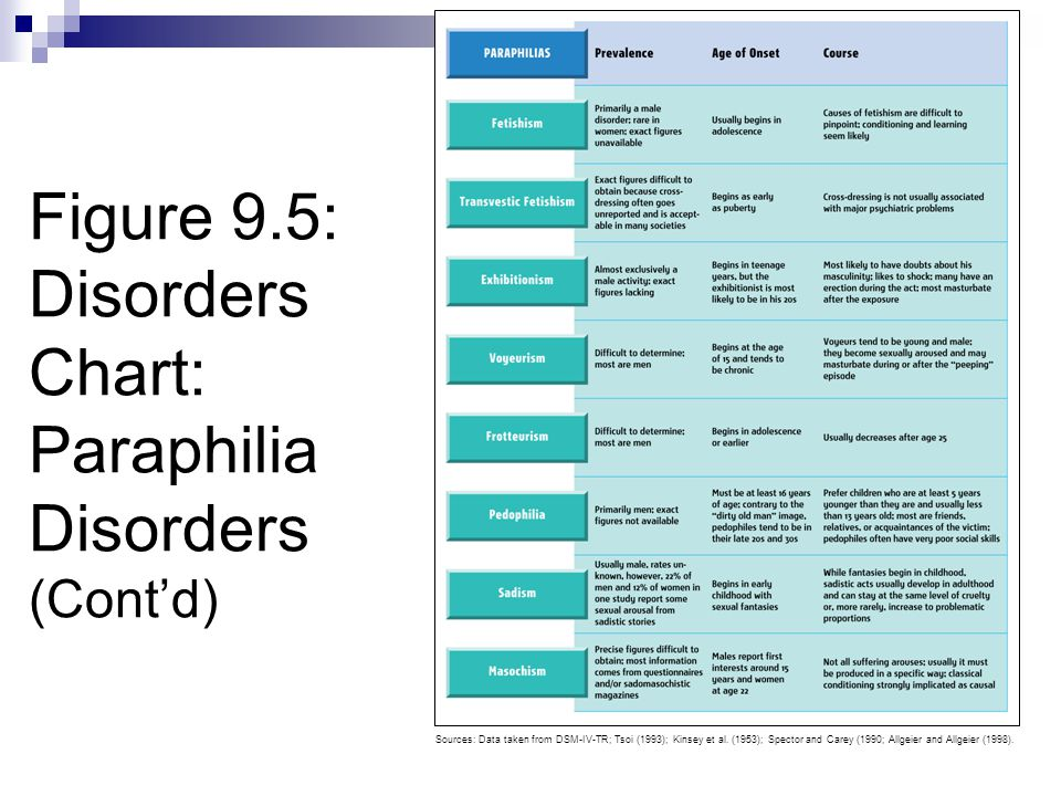 Figure 9.5: Disorders Chart: Paraphilia Disorders (Cont'd)
