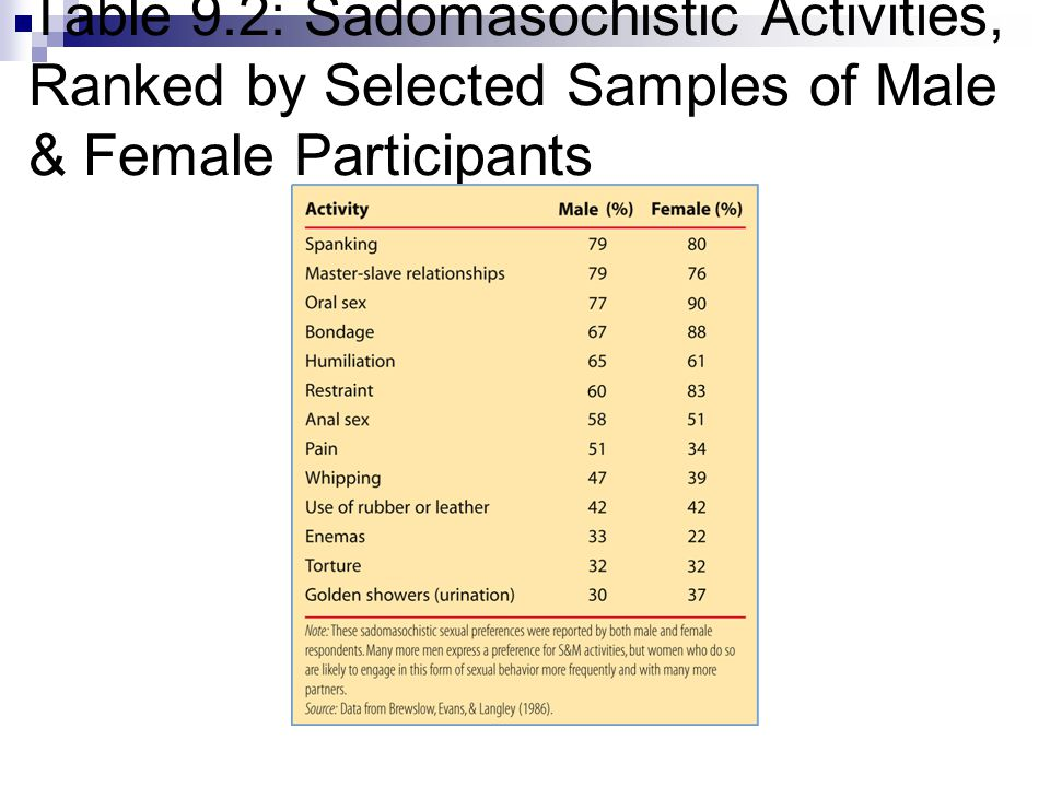 Table 9.2: Sadomasochistic Activities, Ranked by Selected Samples of Male & Female Participants