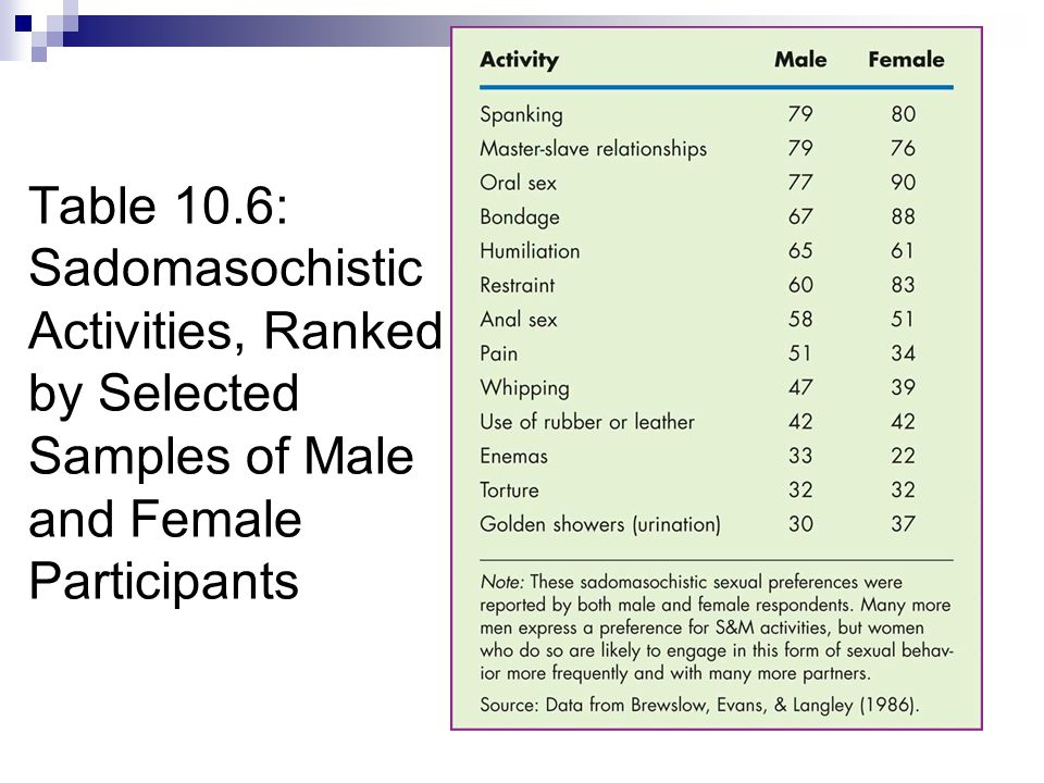 Table 10.6: Sadomasochistic Activities, Ranked by Selected Samples of Male and Female Participants